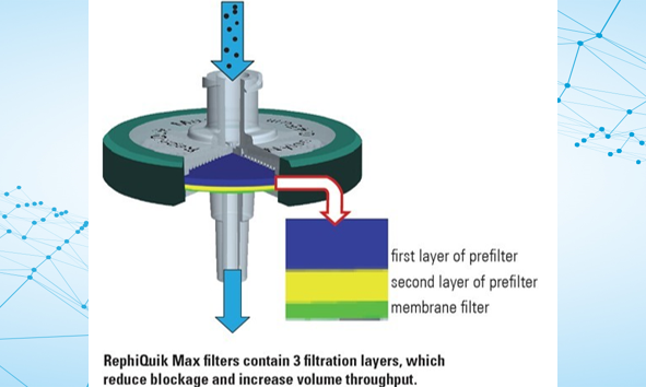 RephiLe now Offers 32 mm Composite Syringe Filters, RephiQuik Max