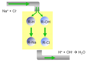 Ion-Exchange Processes: Mixed Bed